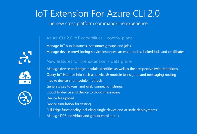 Microsoft Azure IoT Extension for Azure CLI 2.0