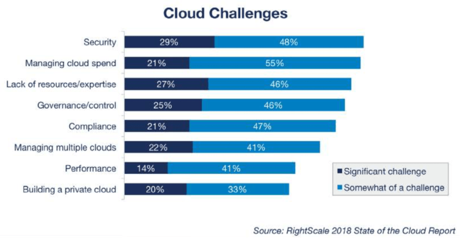 2018 Cloud Growth Profiled in RightScale State of the Cloud Report 6