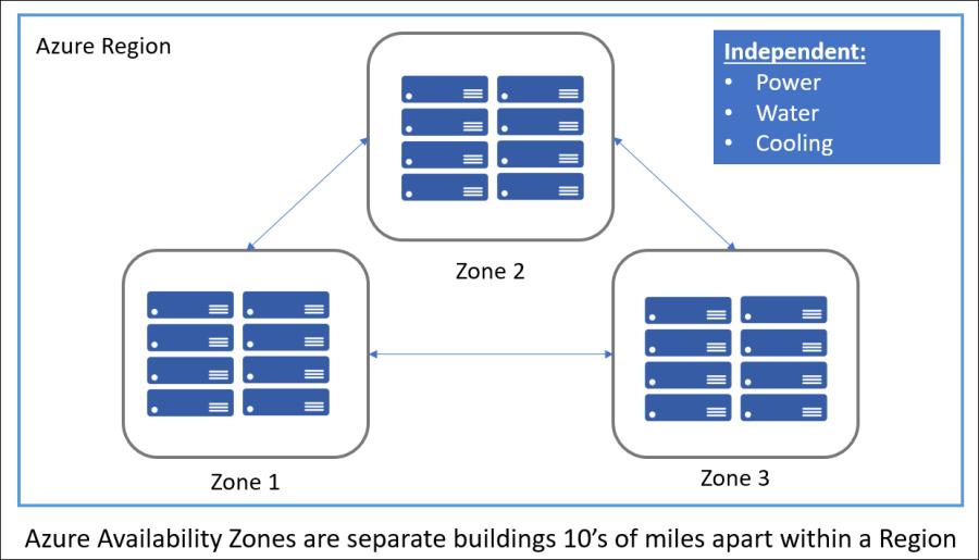 Azure Availability Zones 1