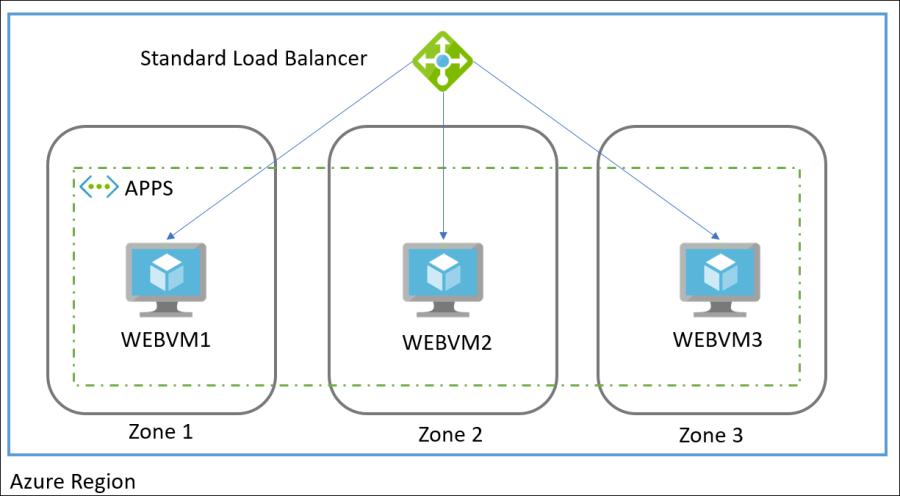 Azure Availability Zones 2