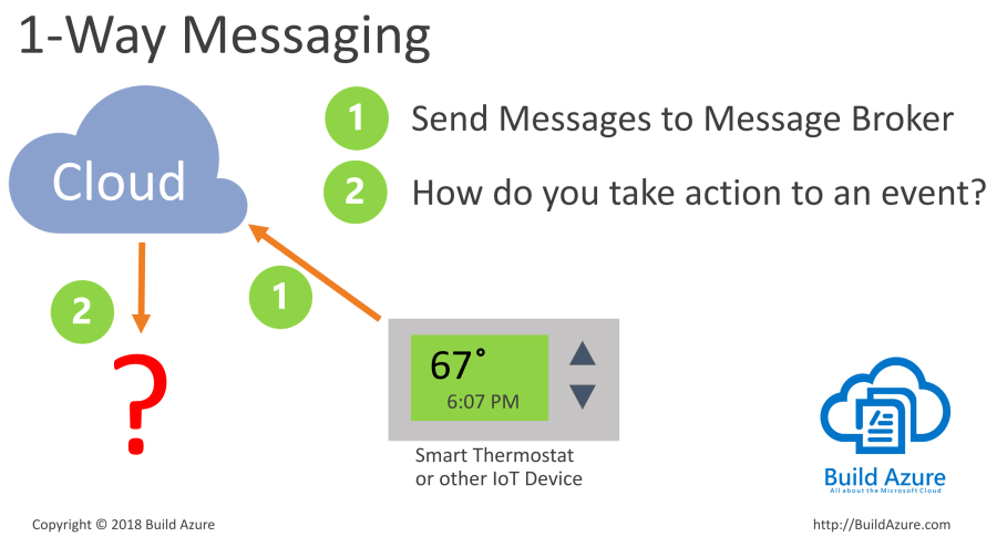 Internet of Things (IoT) Messaging Architecture 1
