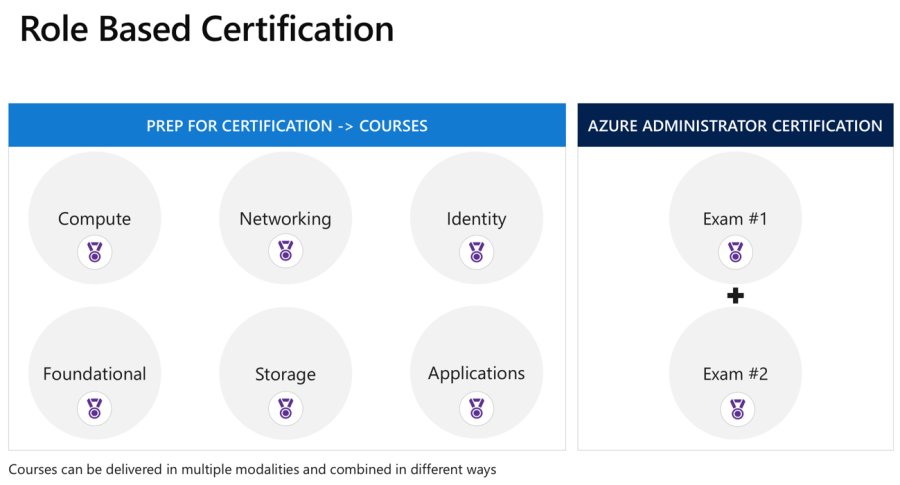 New Microsoft Azure Certification Paths Coming in 2018 3