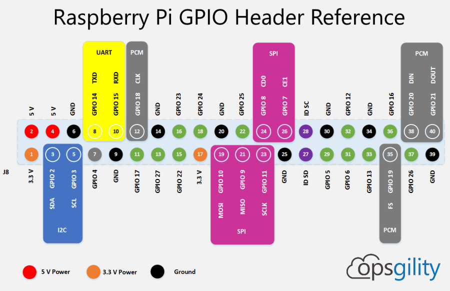 Raspberry Pi GPIO Pin Reference 2