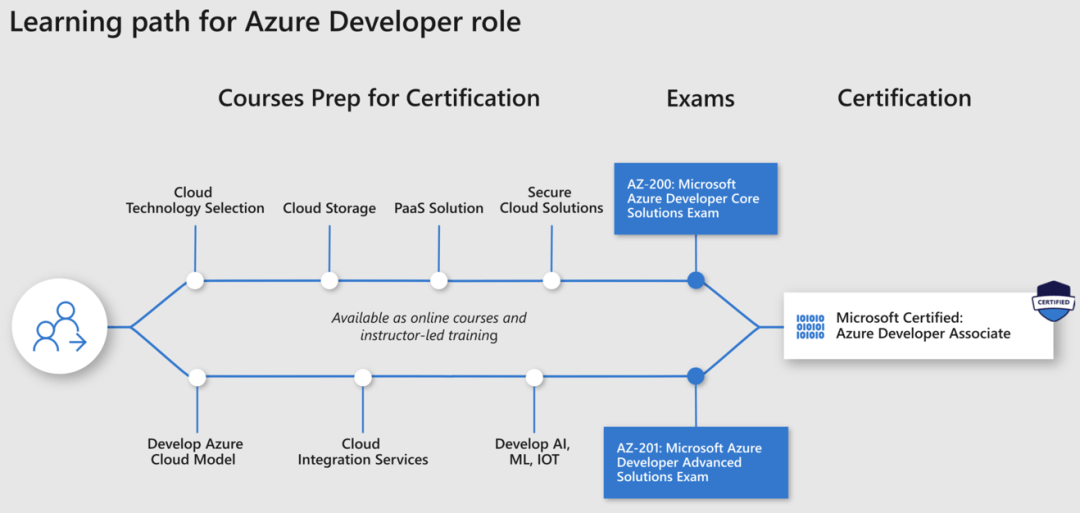 microsoft-cert-azure-developer-path