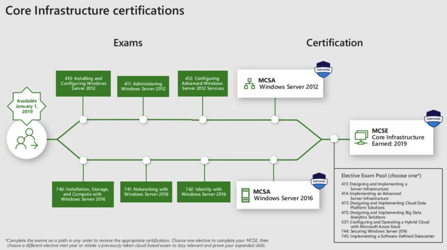 Introducing Role-based Microsoft & Azure Certification Shakeup 11