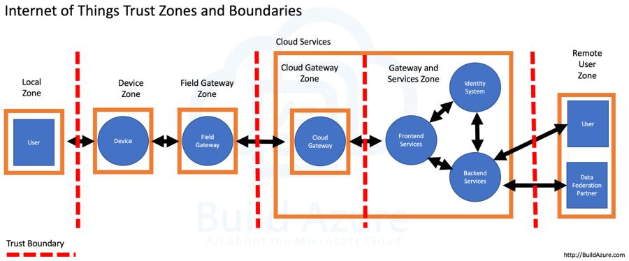 IoT Security Architecture: Trust Zones and Boundaries