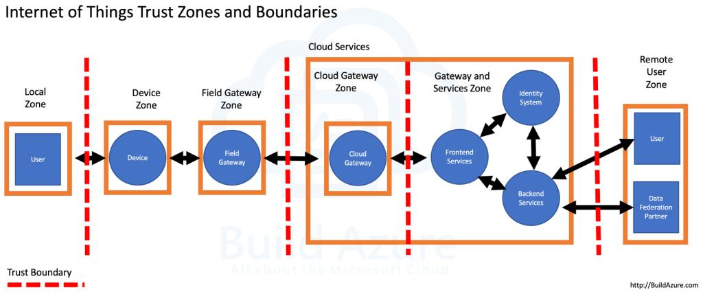 IoT Security Architecture: Trust Zones and Boundaries 2