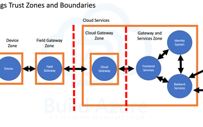 IoT Security Architecture: Trust Zones and Boundaries