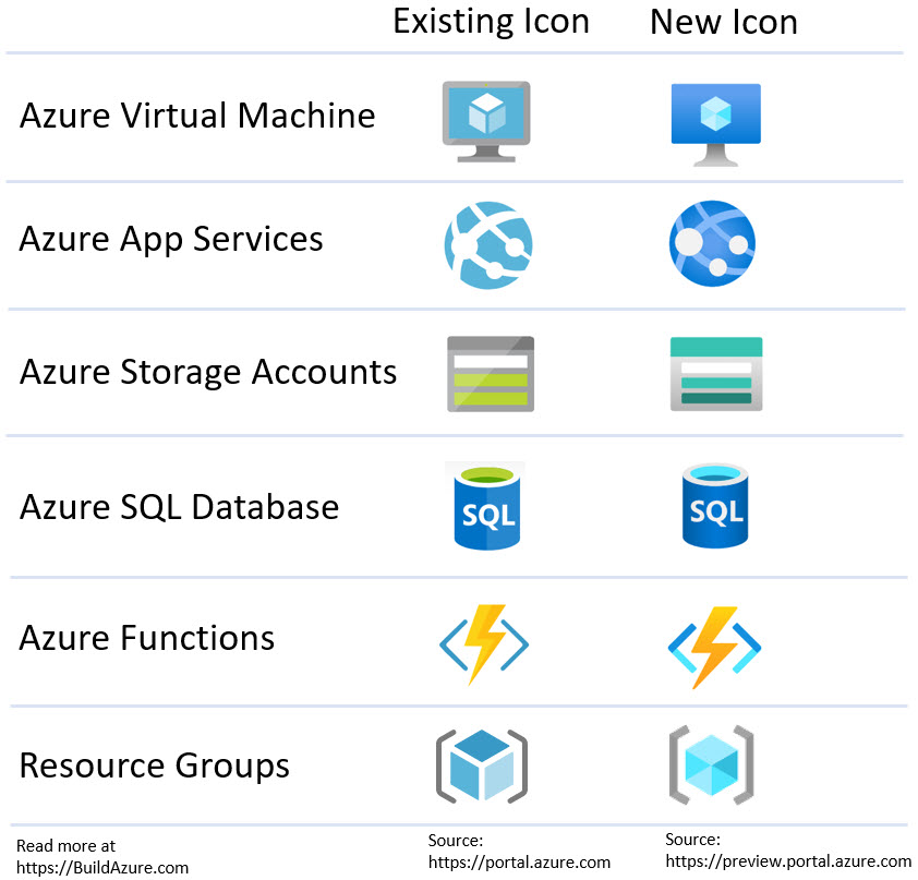 Azure Icon Update Coming (New Icon Images) 3