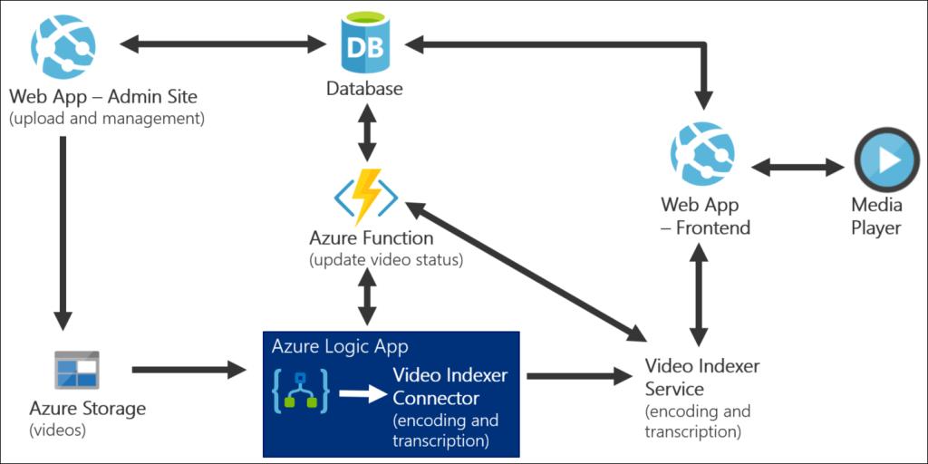 Azure Media AI Hands-on Lab - Microsoft Cloud Workshop 2