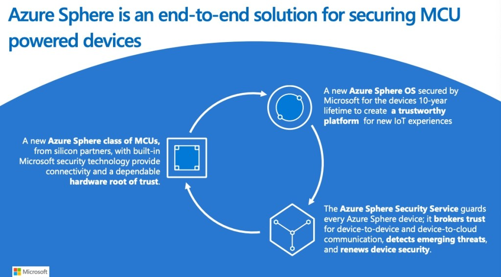 Introduction to Azure Sphere - Secure IoT Development Platform 1