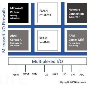 Azure Sphere MCU Hardware Architecture