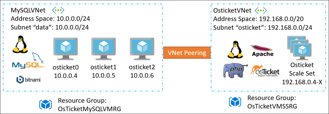 The Phase I diagram has two Resource Groups, which are connected by VNet Peering. The first Resource Group is MySQLVNet, and has MySQL, Bitnami, and Linux. The second Resource Group is OsticketVNet, and has Linux, Apache, PHP, and Osticket.