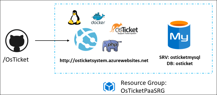 The Phase II diagram has /OsTicket with an arrow pointing to a Resource Group containing Linux, Docker, osTicket, a web client, and MySQL.