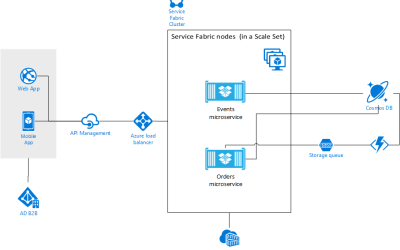 Microservices Architecture Hands-on Lab: Infrastructure Edition – Microsoft Cloud Workshop