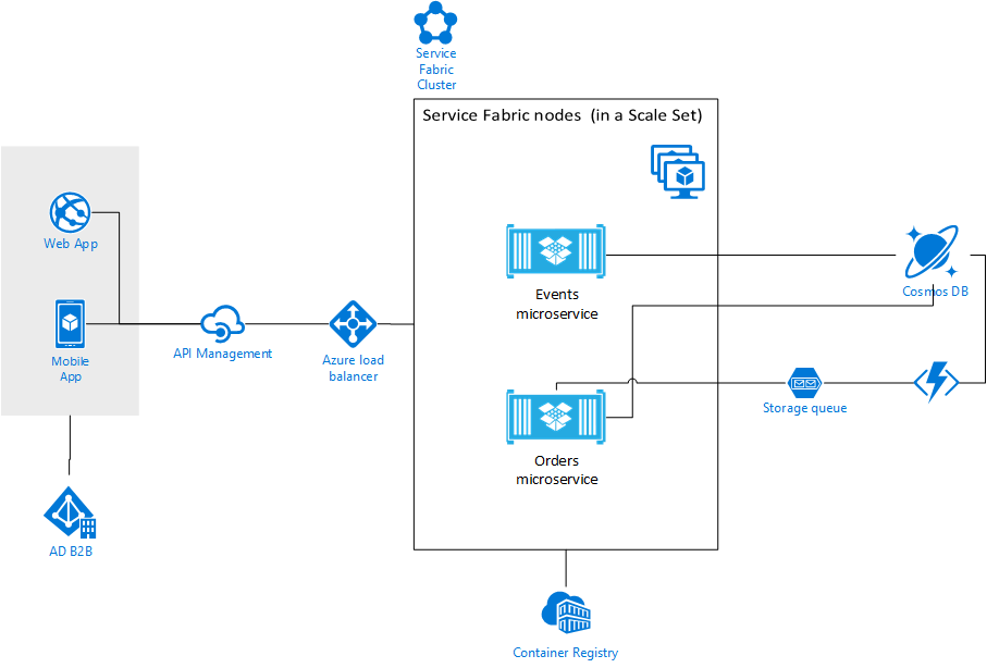 Microservices Architecture Hands-on Lab: Infrastructure Edition - Microsoft Cloud Workshop 3