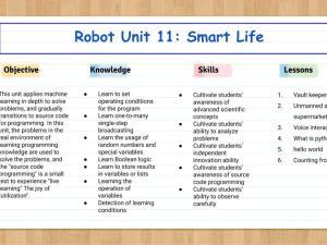 Robot Unit 11: Smart life