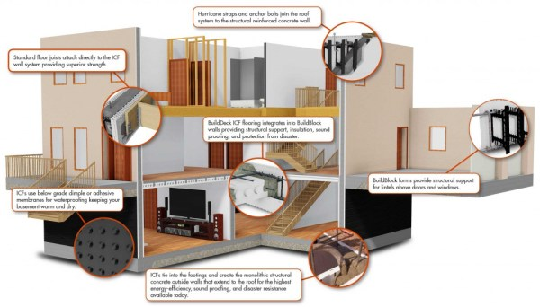 BuildBlock-Model-House-Cutaway--Annotated
