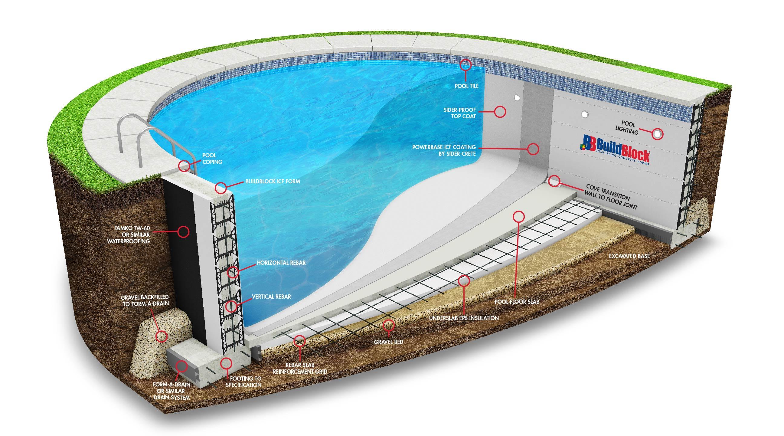 Buildblock Icf Swimming Pools Getting The Most Splash For