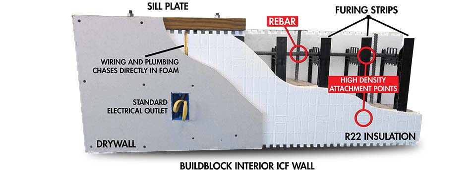 BuildBlock Interior Wall Model