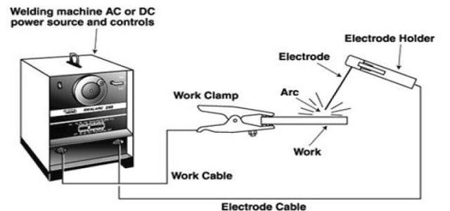 bagian las listrik