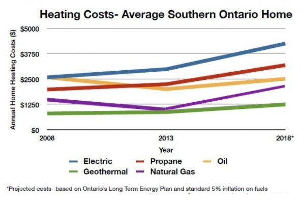 Heating-Costs-Southern-Ontario