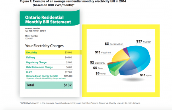 Example of an average residential monthly electricity