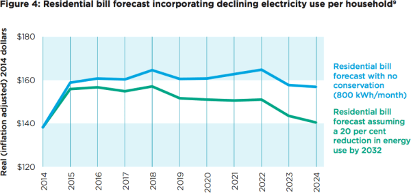 Residential bill forecast incorporating declining electricity use per household