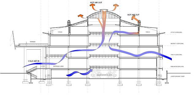 Sustainability green building design strategies in east for Office ventilation design