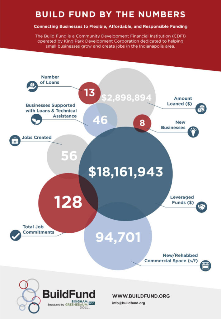 Build Fund CDFI Impact by the Numbers
