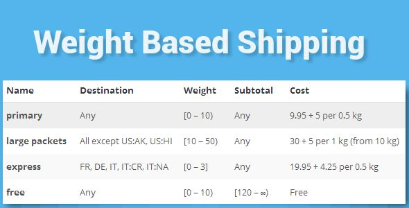 WooCommerce Weight Based Shipping by Dangoodman (pricing table plugin)