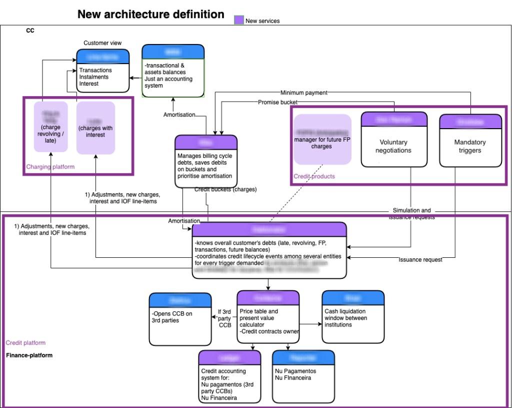 Overview on three main platforms: 1) charging, 2) debt, 3) amortisation and credit-platform