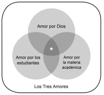 El Modelo de los Tres Amores_Neff_Image_3