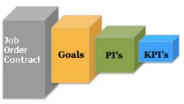 job order contract key performance indicators