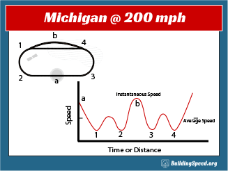 A plot comparing instantaneous speed to average speed for a hypothetical lap around Michigan International Speedway