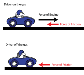 A vector drawing showing the forces that are exerted when the drivers is on the gas vs. off.