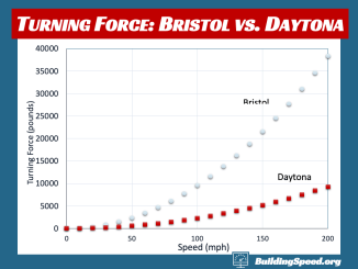 A graph of the turning force, in pounds, required at Bristol compared to Dayton