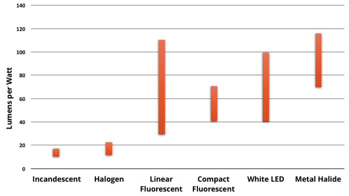 A chart showing the efficiency of different types of lighting