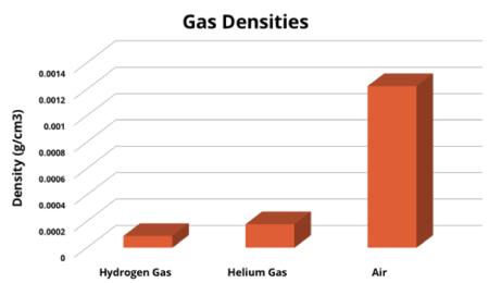 bspeed_2016_12_blimps_densitiesgasses