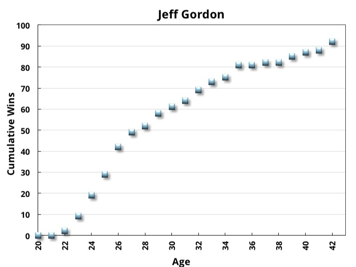 Jeff Gordon's Cumulative Wins vs. Age