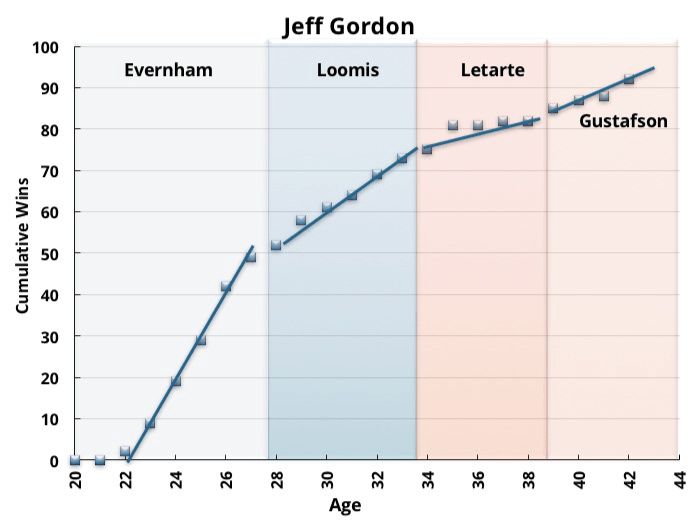 Jeff Gordon Wins vs. Age by Crew Chief