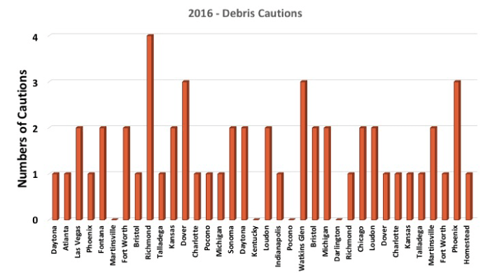 2016 races that had debris cautions
