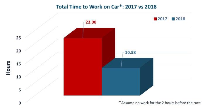 Comparing the total time to work on the car in 2017 vs. the enhanced schedule in 2018