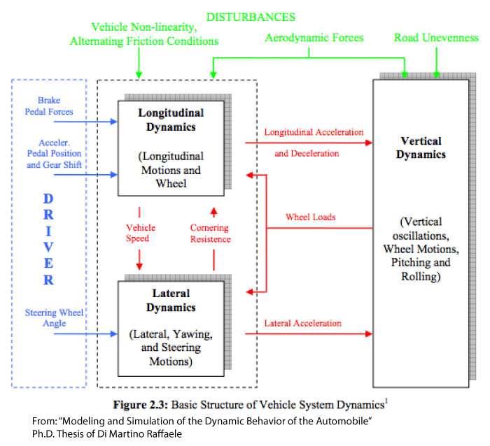 A flowchart showing some of the elements that must be considered in a simulation program