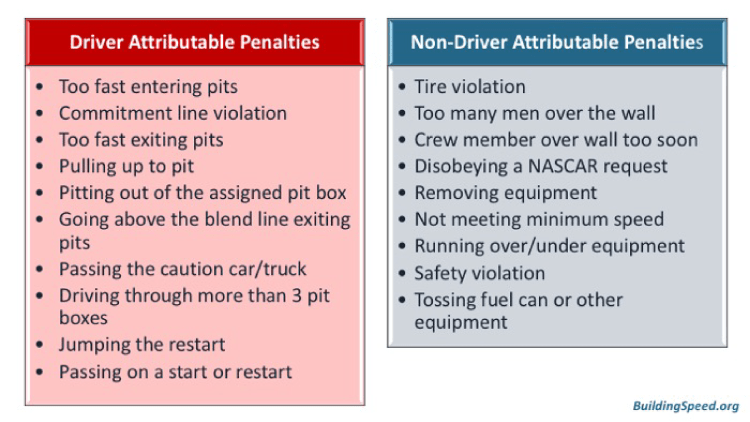 Breakdown of the types of penalties, split between those the driver is responsible for and those the driver isn't.