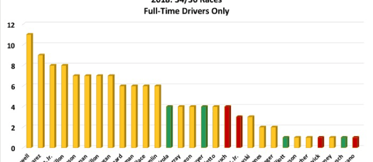 Driver-attributable penalties for full-time drivers only. McDowell is at the tope with 11 penalties