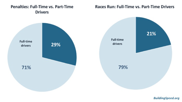 Percent of penalties and races run for full-time and part-time drivers