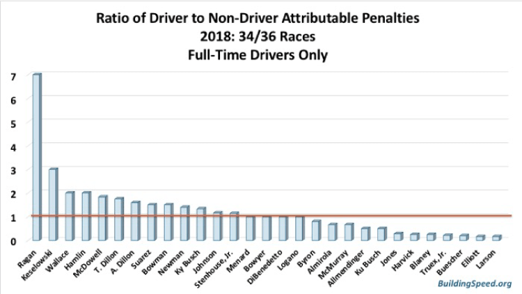 Ratio of Driver to non-driver-attributable penalties.