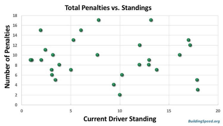 Total Penalties vs Standings, just for a check. No correlation