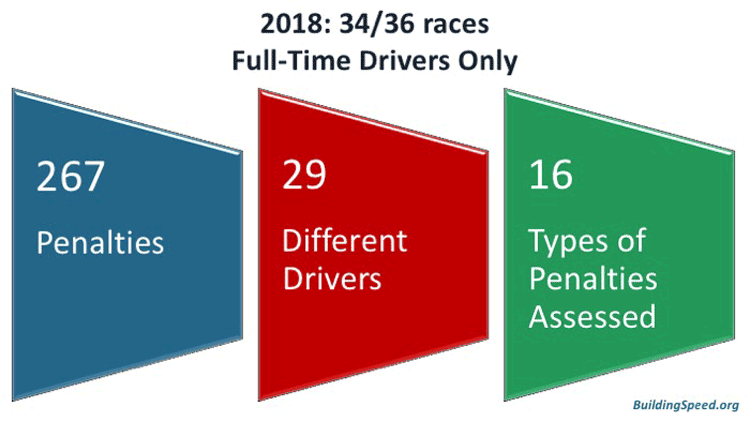 If you only consider full-time drivers, there were only 267 penalties, 29 drivers and 16 types of penalties assessed